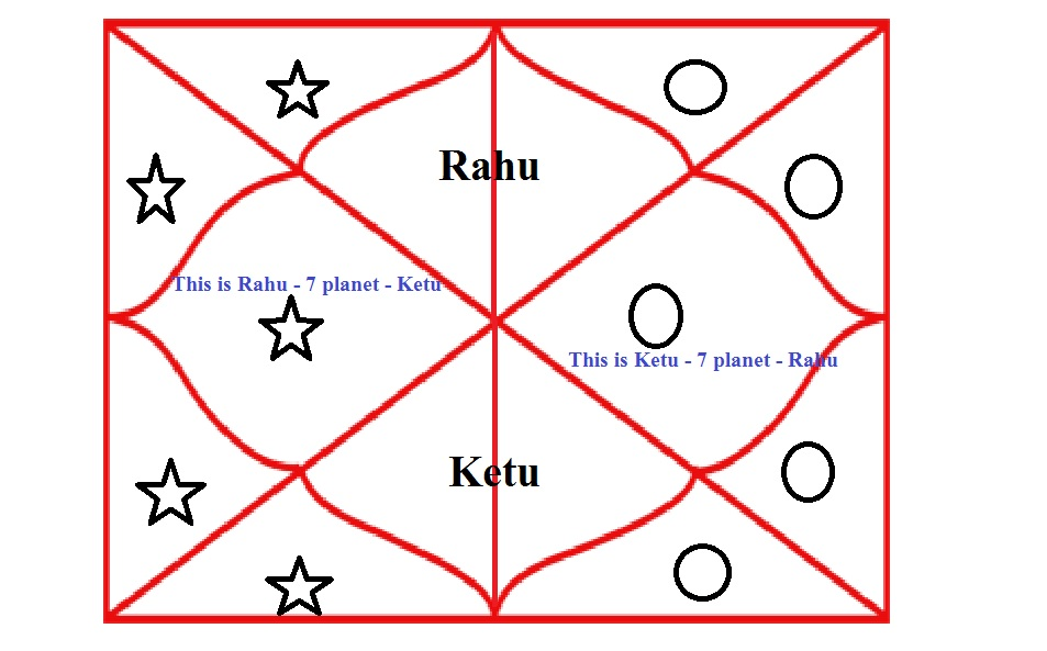 Kaal Sarp Dosh |Reality Check for Puja,Shanti,Nivaran at