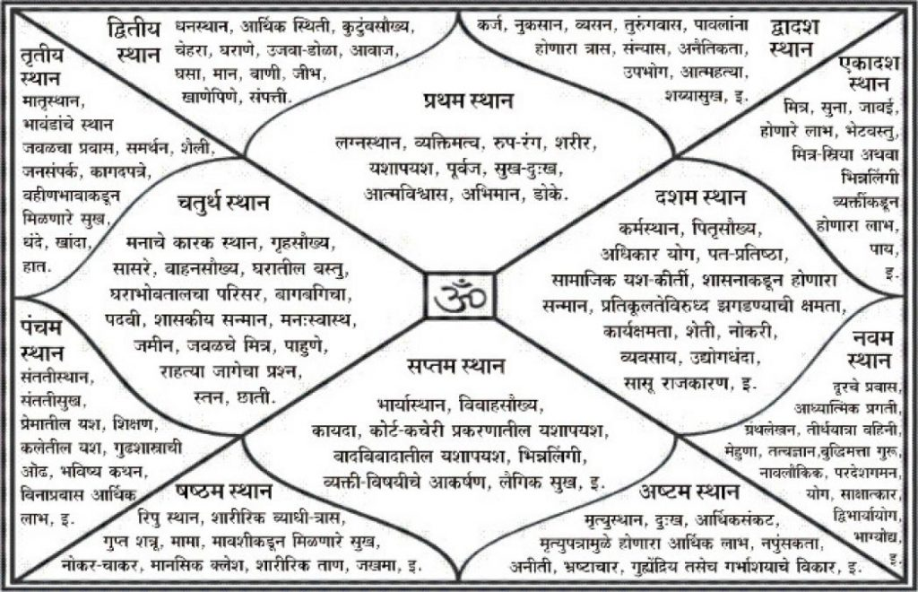 Free Horoscope online kundli online janampatri online horoscope